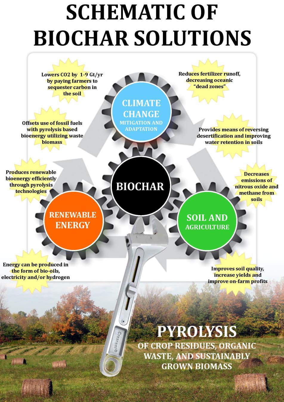 biochar_lever_schematic4